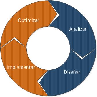 netdesignmethodology
